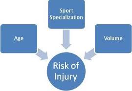 sport specialization